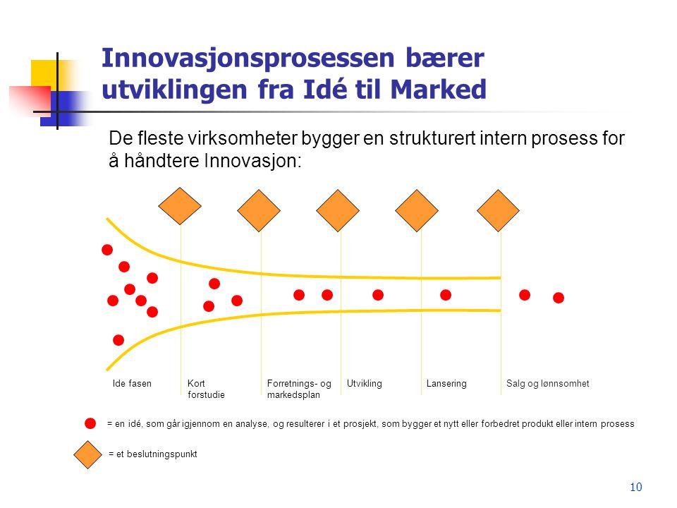 Innovasjonsprosessen bærer utviklingen fra Idé til Marked