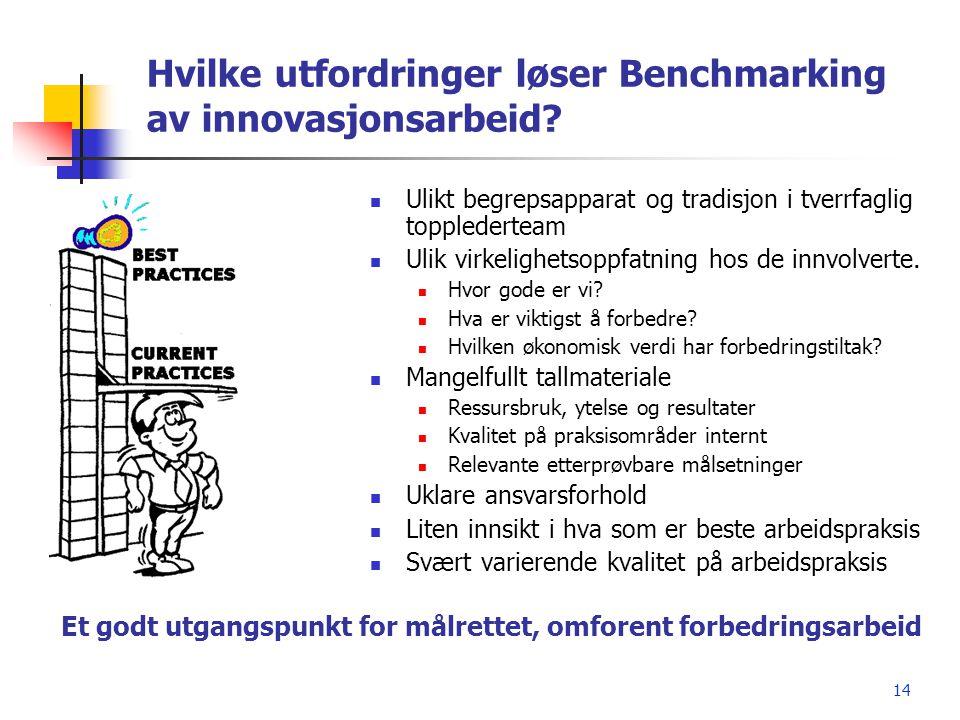 Hvilke utfordringer løser Benchmarking av innovasjonsarbeid