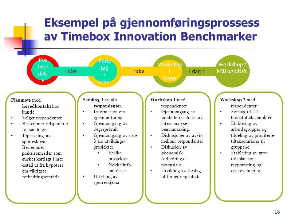 Eksempel på gjennomføringsprossess av Timebox Innovation Benchmarker