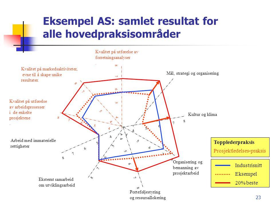 Eksempel AS: samlet resultat for alle hovedpraksisområder