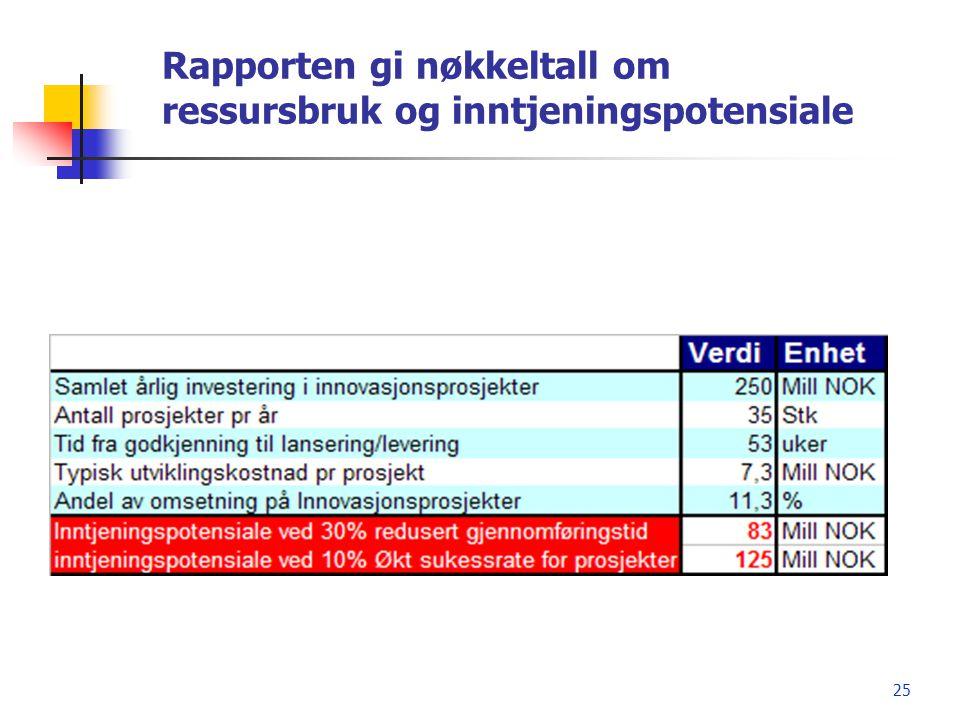 Rapporten gi nøkkeltall om ressursbruk og inntjeningspotensiale