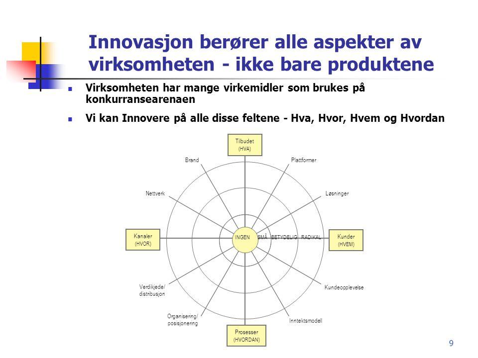 Innovasjon berører alle aspekter av virksomheten - ikke bare produktene