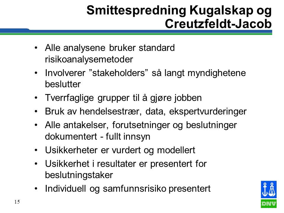 Smittespredning Kugalskap og Creutzfeldt-Jacob