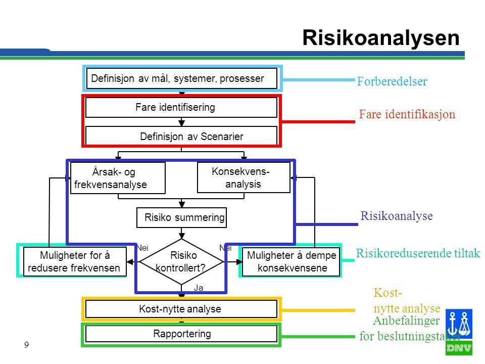 Risikoanalysen Forberedelser Fare identifikasjon Risikoanalyse
