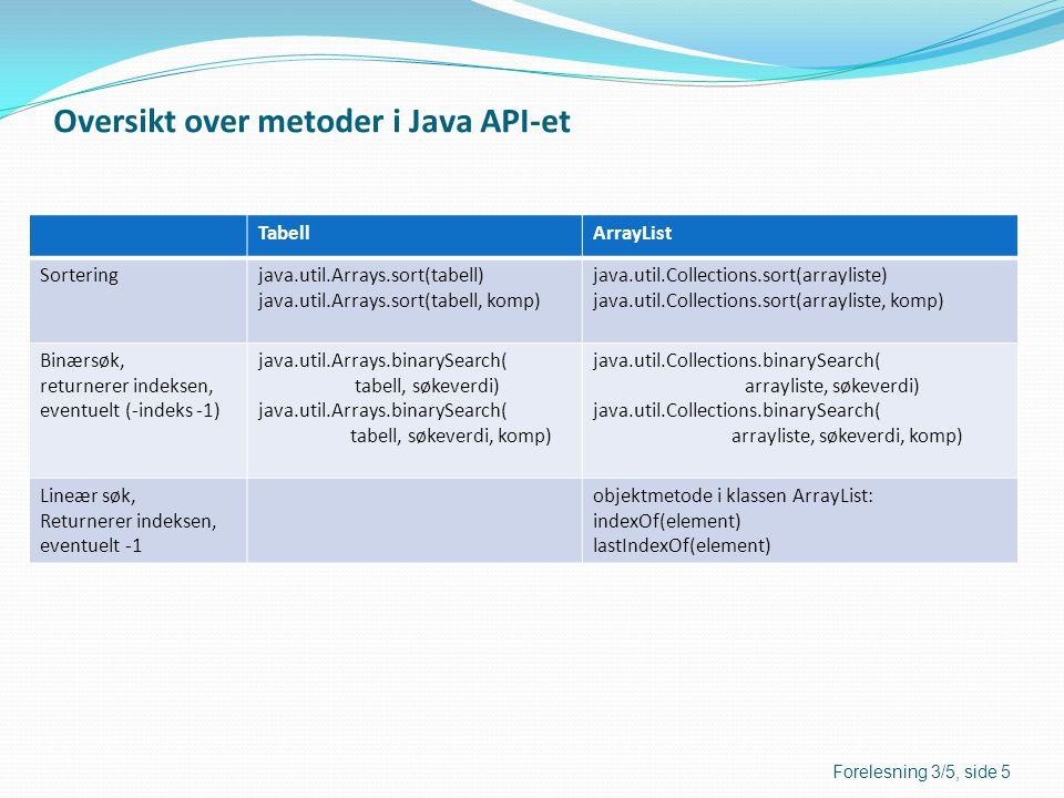 Oversikt over metoder i Java API-et
