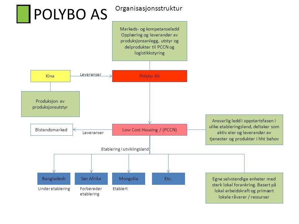 POLYBO AS Organisasjonsstruktur Markeds- og kompetanseledd