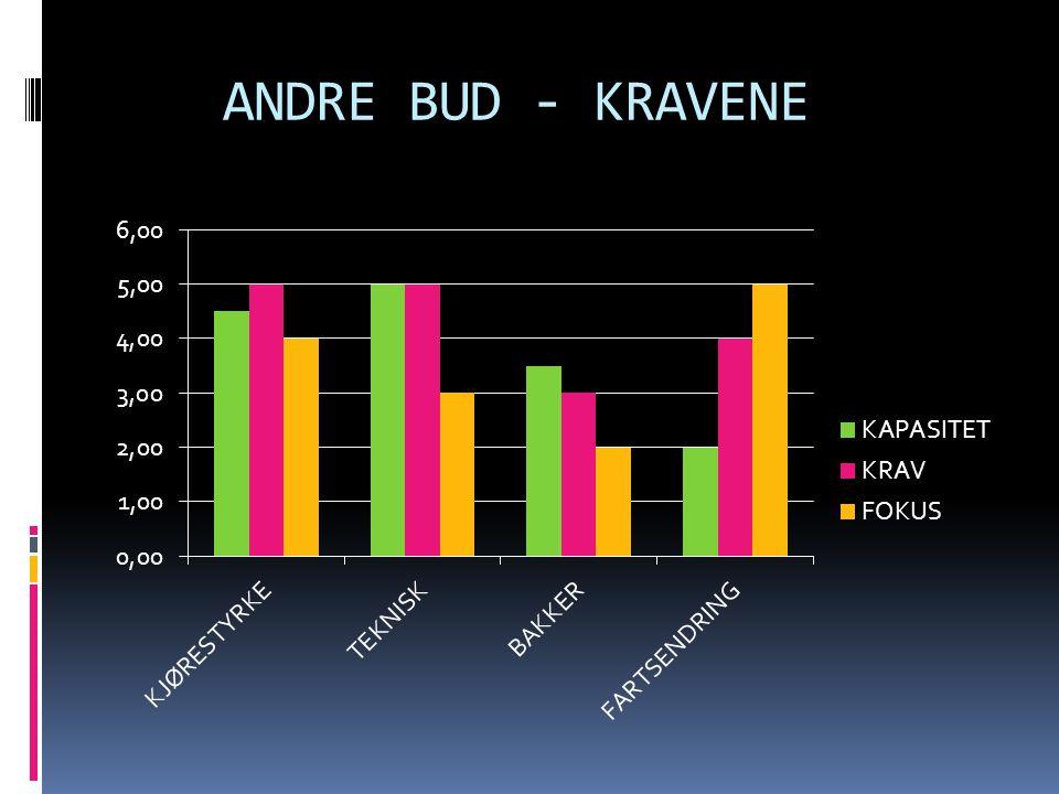 ANDRE BUD - KRAVENE