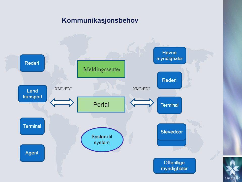 Kommunikasjonsbehov Meldingssenter Portal Havne myndighater Rederi