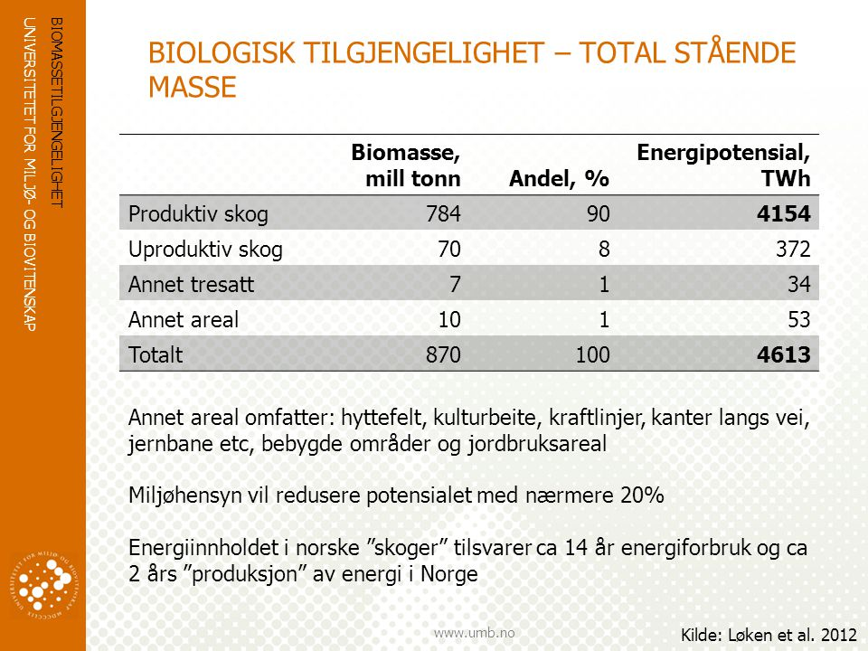 BIOLOGISK TILGJENGELIGHET – TOTAL STÅENDE MASSE