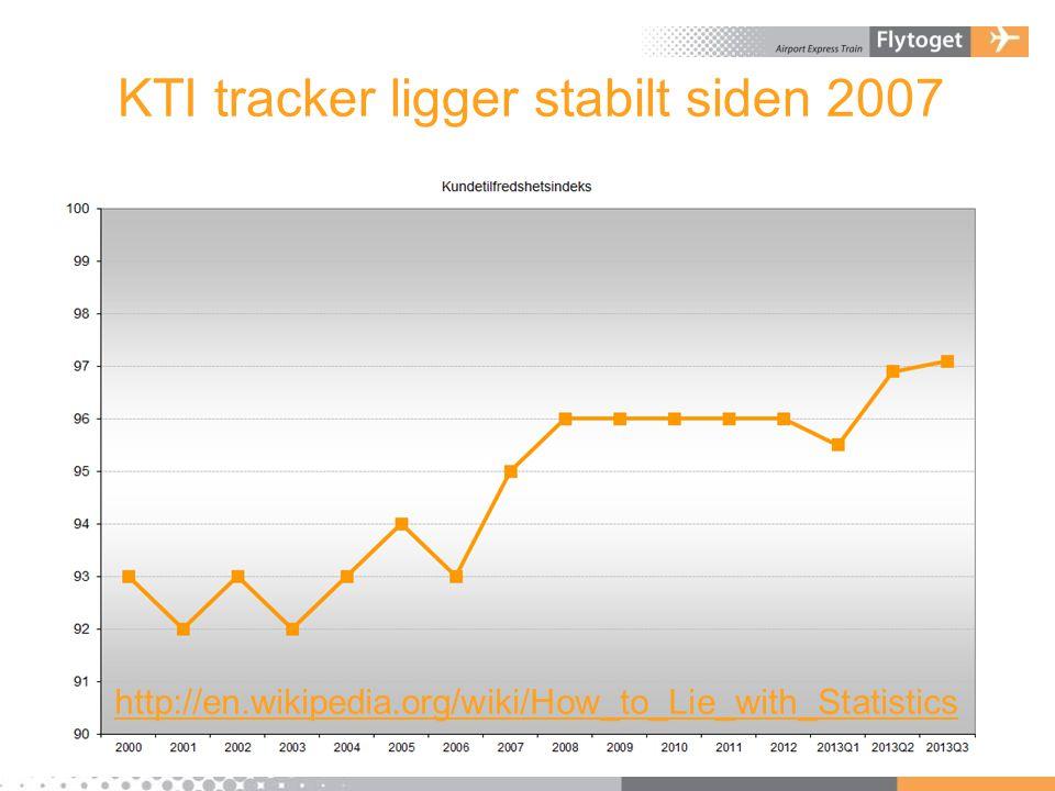 KTI tracker ligger stabilt siden 2007