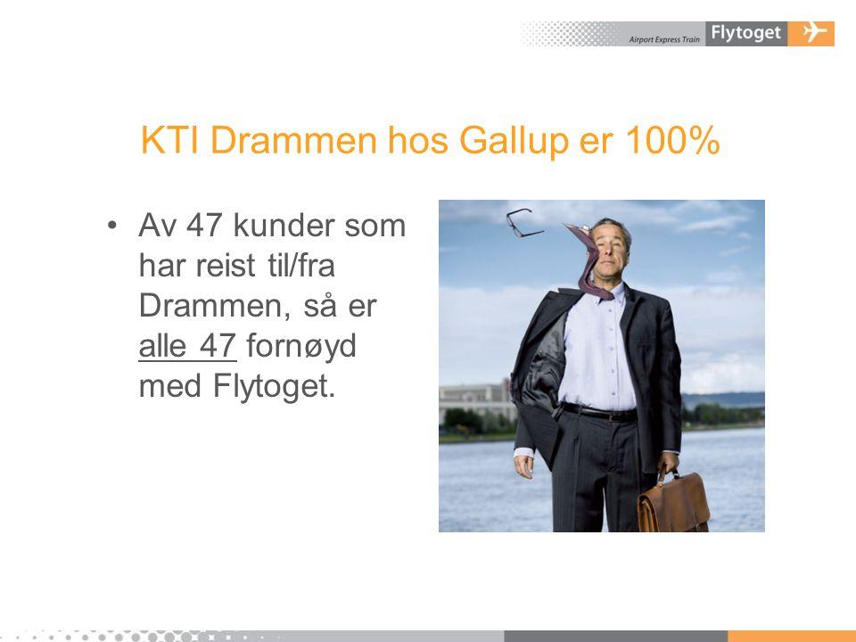 KTI Drammen hos Gallup er 100%
