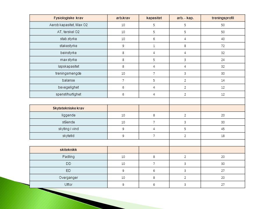 Fysiologiske krav arb.krav. kapasitet. arb. - kap. treningsprofil. Aerob kapasitet, Max O2. 10.