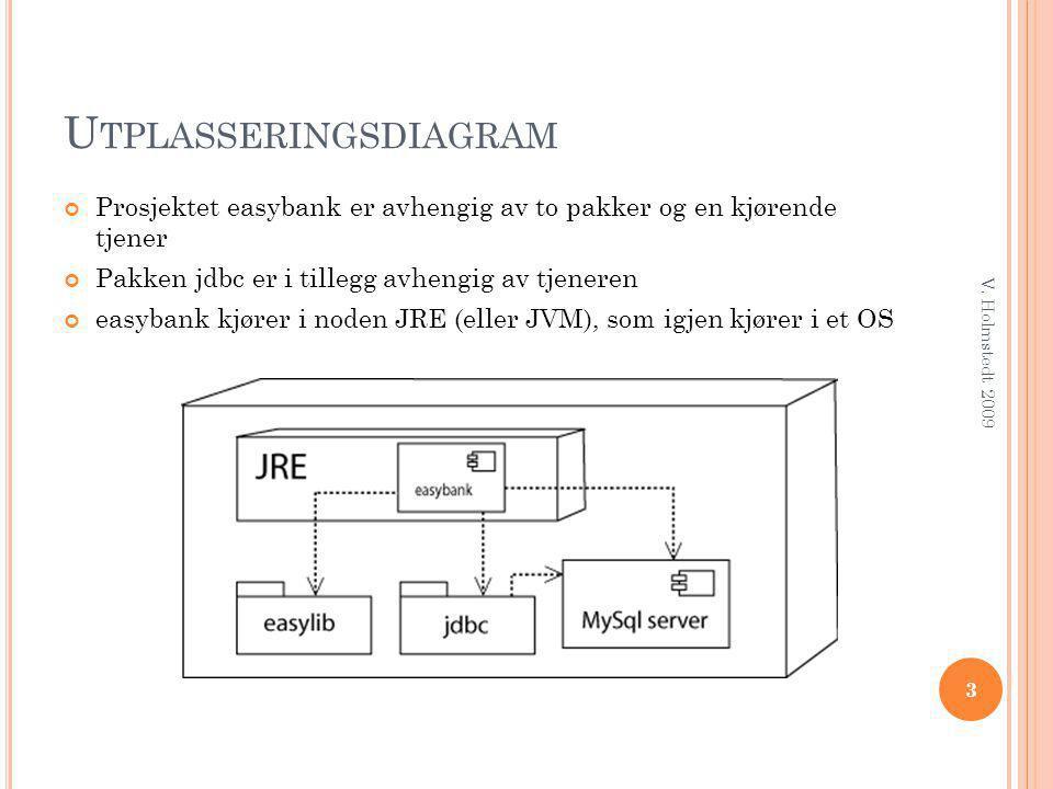 Utplasseringsdiagram