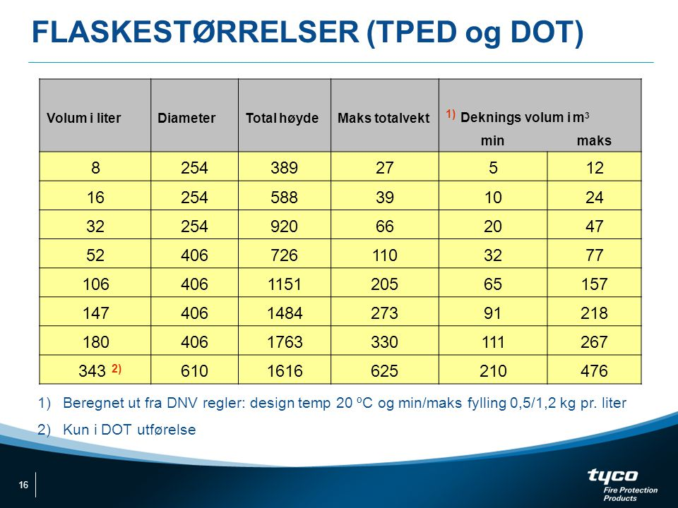 FLASKESTØRRELSER (TPED og DOT)