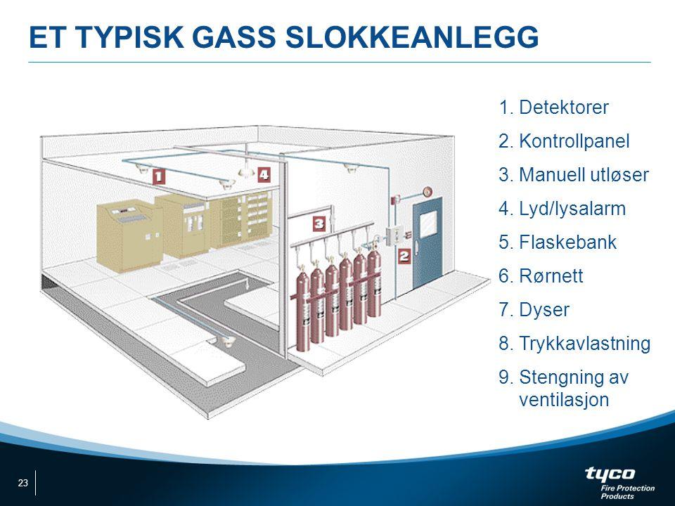 ET TYPISK GASS SLOKKEANLEGG