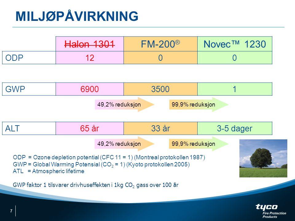 MILJØPÅVIRKNING Halon 1301 FM-200® Novec™ 1230 ODP 12 GWP 6900 3500 1