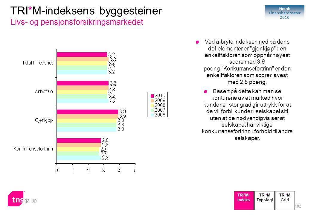 TRI*M-indeksens byggesteiner Livs- og pensjonsforsikringsmarkedet