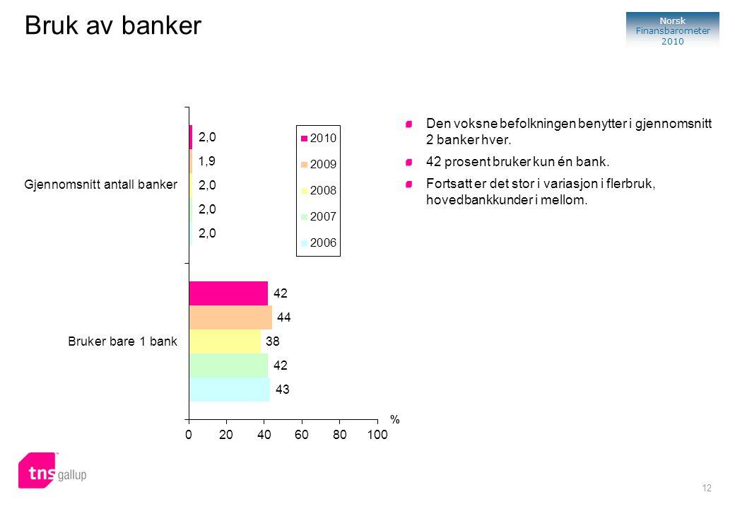 Bruk av banker Den voksne befolkningen benytter i gjennomsnitt 2 banker hver. 42 prosent bruker kun én bank.
