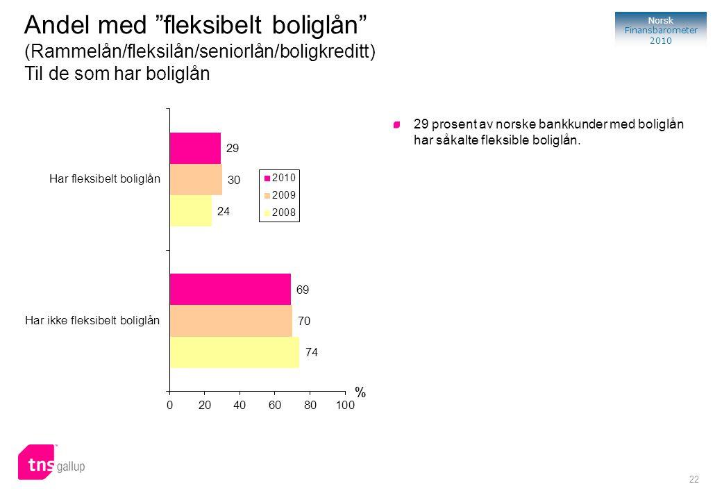 Andel med fleksibelt boliglån (Rammelån/fleksilån/seniorlån/boligkreditt) Til de som har boliglån