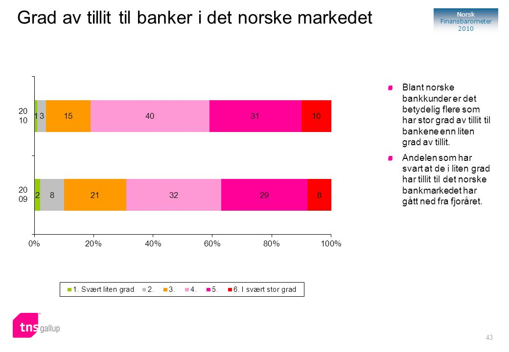 Grad av tillit til banker i det norske markedet