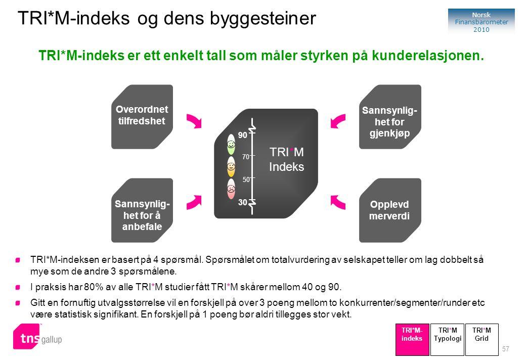 TRI*M-indeks er ett enkelt tall som måler styrken på kunderelasjonen.