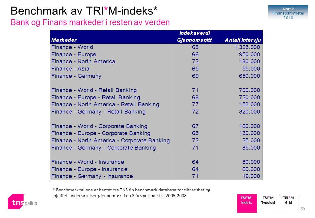 Benchmark av TRI*M-indeks* Bank og Finans markeder i resten av verden