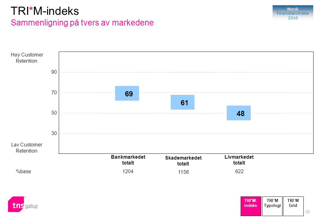 TRI*M-indeks Sammenligning på tvers av markedene