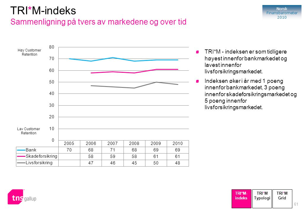TRI*M-indeks Sammenligning på tvers av markedene og over tid