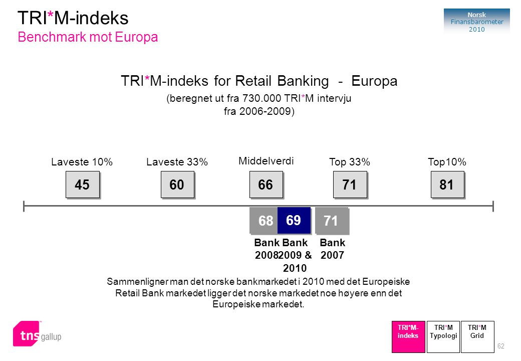 TRI*M-indeks Benchmark mot Europa