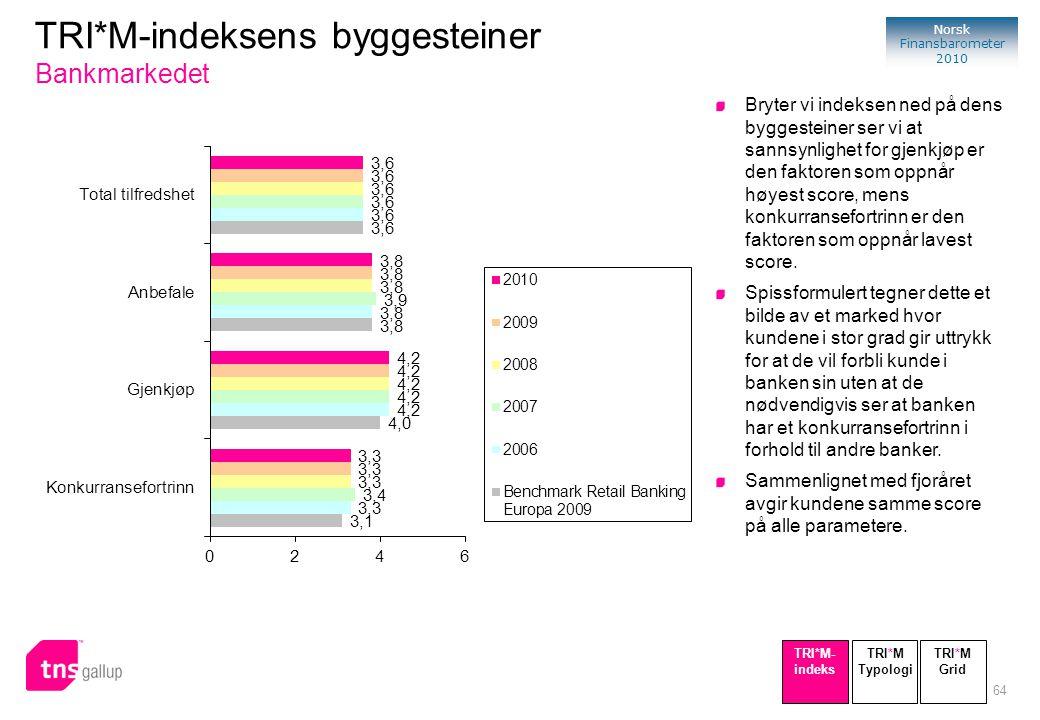 TRI*M-indeksens byggesteiner Bankmarkedet