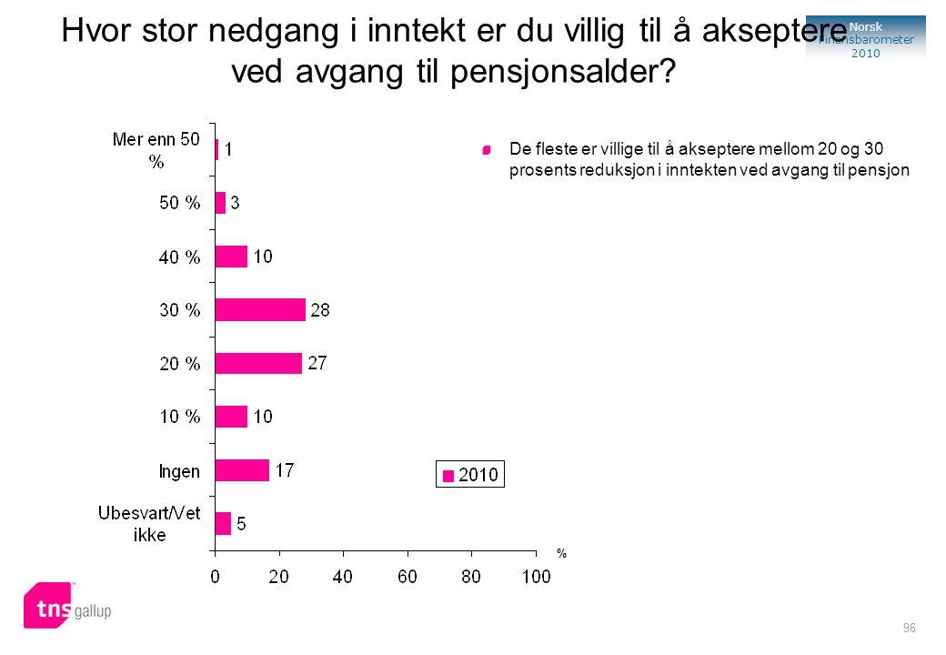 Hvor stor nedgang i inntekt er du villig til å akseptere ved avgang til pensjonsalder