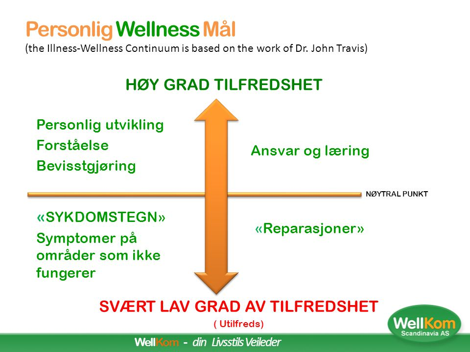Personlig Wellness Mål (the Illness-Wellness Continuum is based on the work of Dr. John Travis)