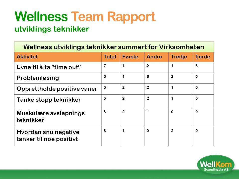 Wellness Team Rapport utviklings teknikker