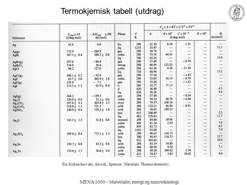 Termokjemisk tabell (utdrag)