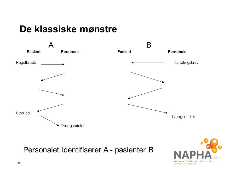 De klassiske mønstre A B Personalet identifiserer A - pasienter B