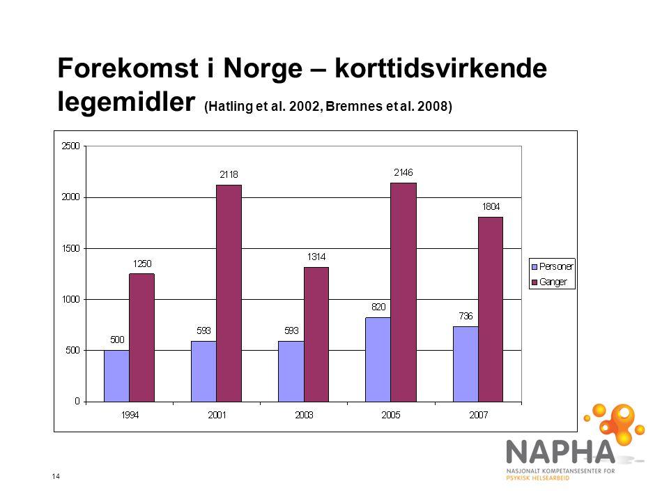 Forekomst i Norge – korttidsvirkende legemidler (Hatling et al