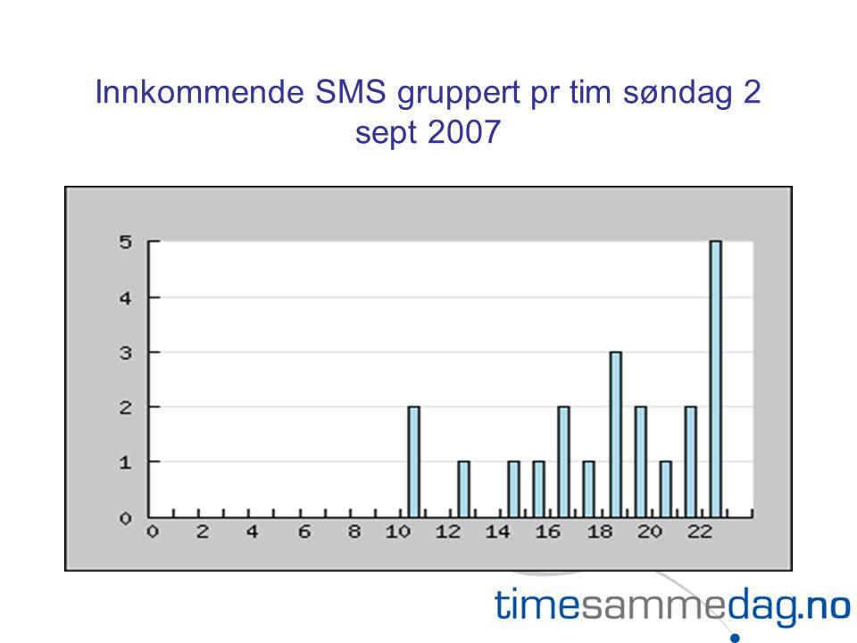 Innkommende SMS gruppert pr tim søndag 2 sept 2007