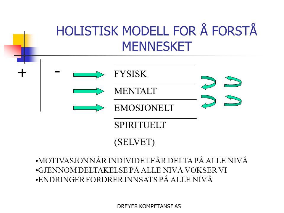 HOLISTISK MODELL FOR Å FORSTÅ MENNESKET