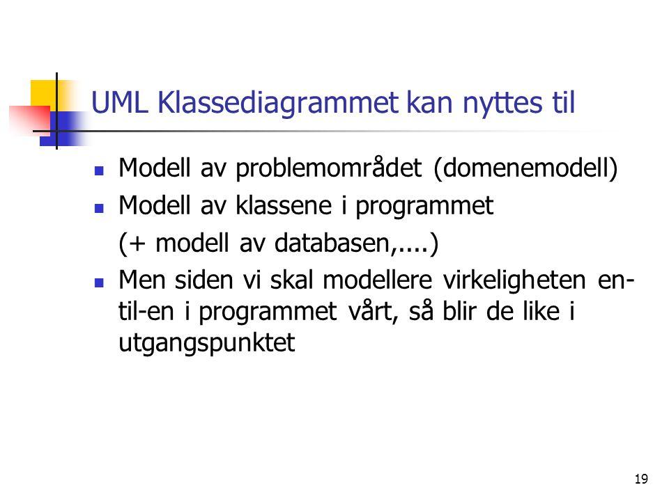 UML Klassediagrammet kan nyttes til