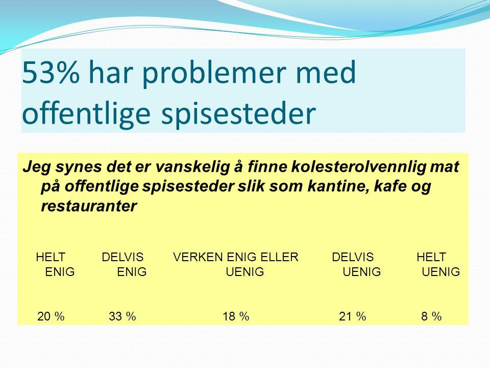 53% har problemer med offentlige spisesteder