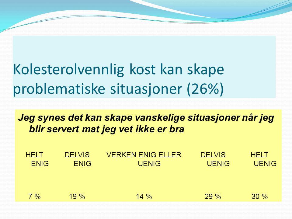 Kolesterolvennlig kost kan skape problematiske situasjoner (26%)