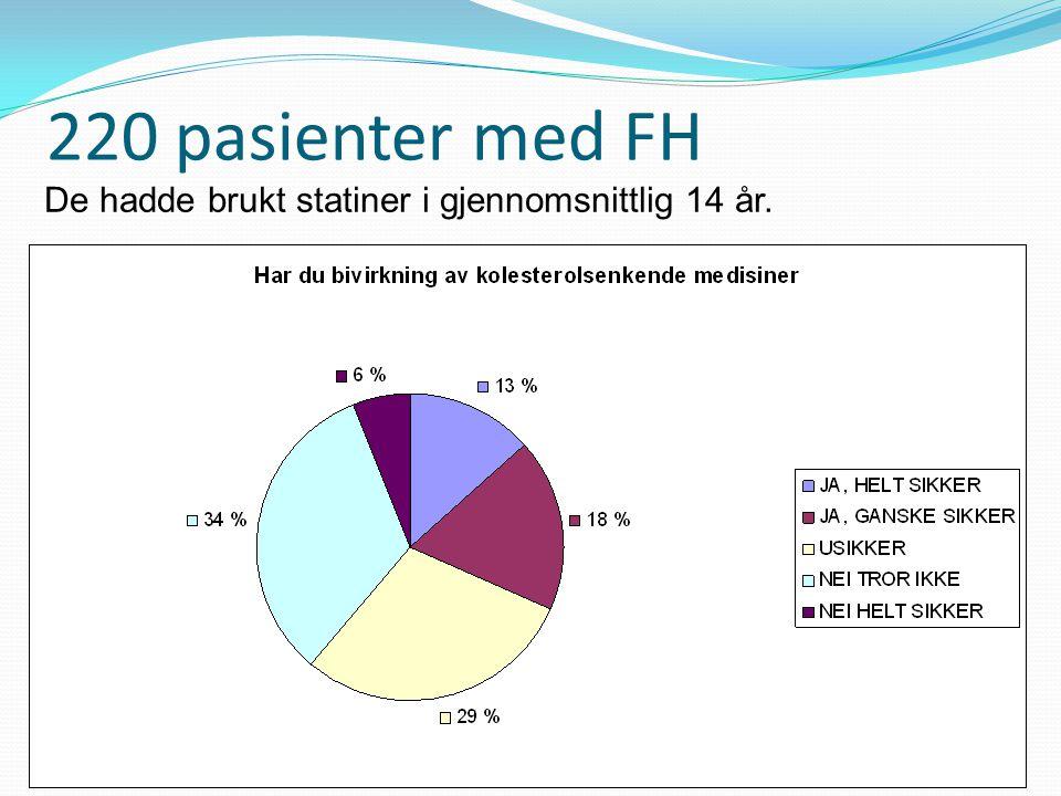 220 pasienter med FH De hadde brukt statiner i gjennomsnittlig 14 år.