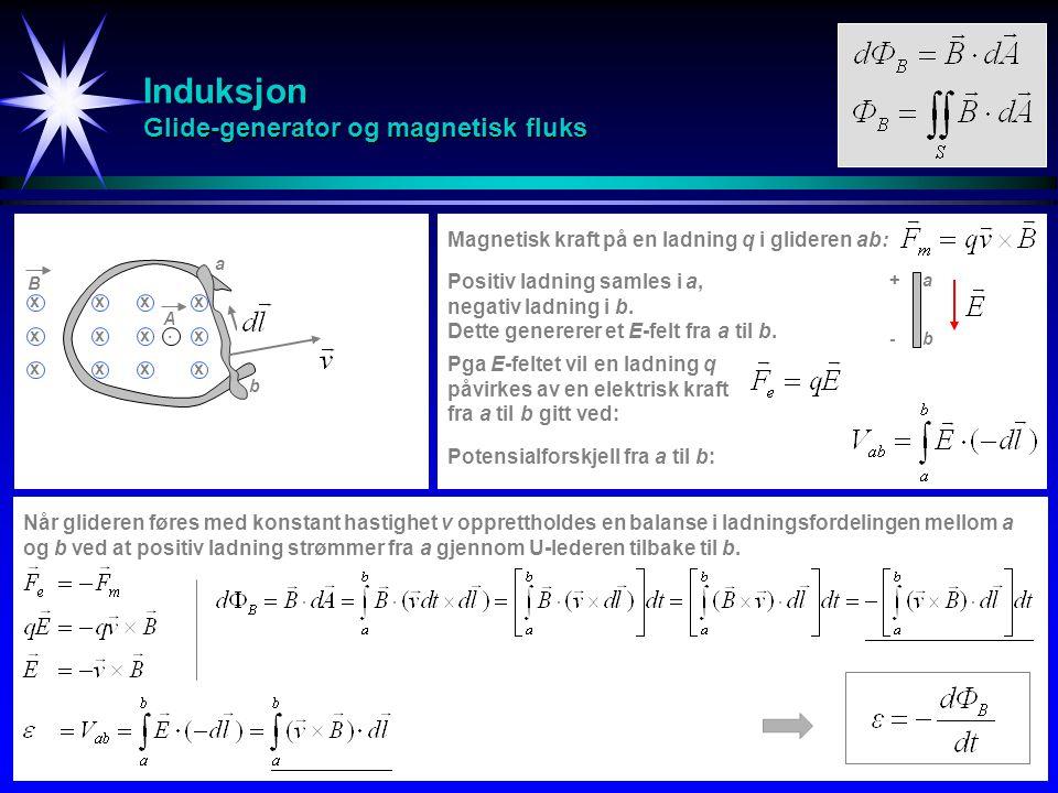 Induksjon Glide-generator og magnetisk fluks