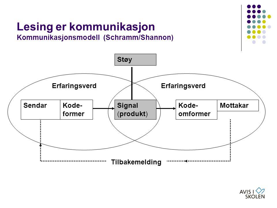Lesing er kommunikasjon Kommunikasjonsmodell (Schramm/Shannon)