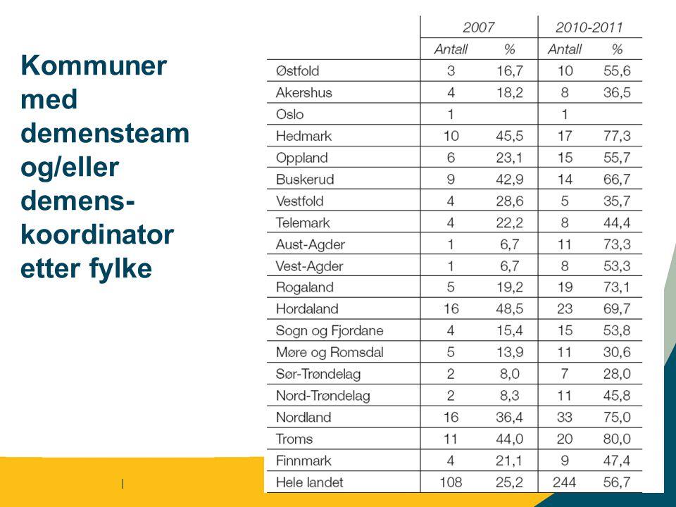 Kommuner med demensteam og/eller demens- koordinator etter fylke