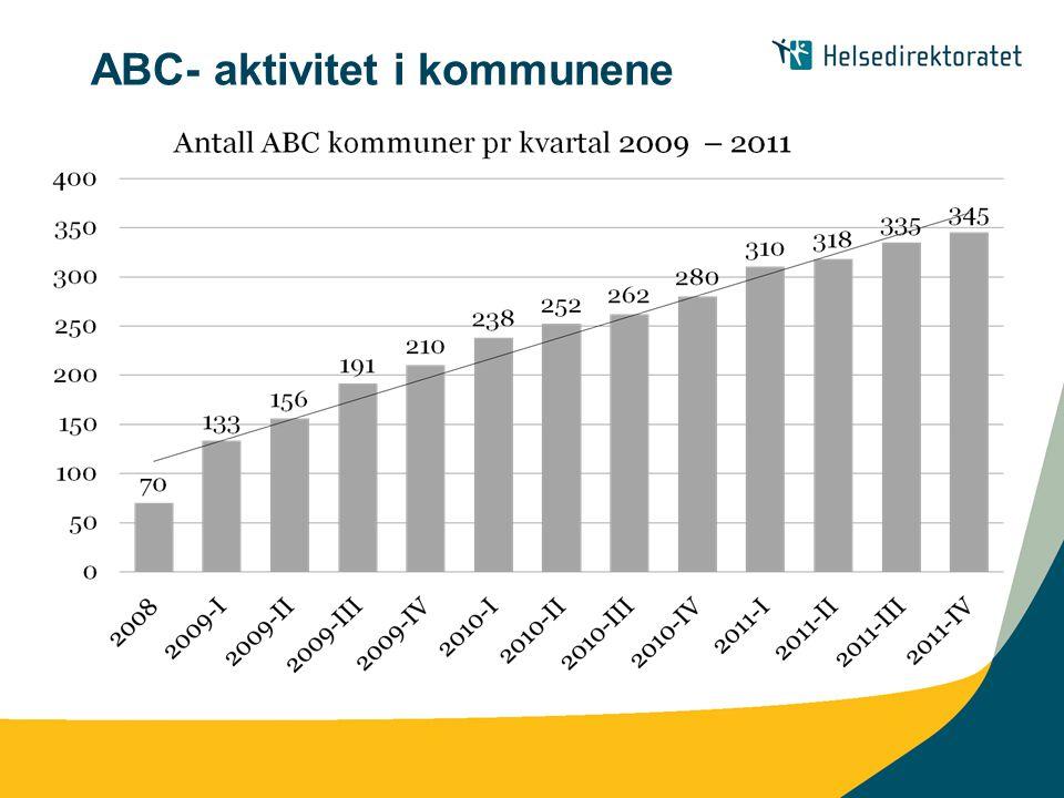 ABC- aktivitet i kommunene