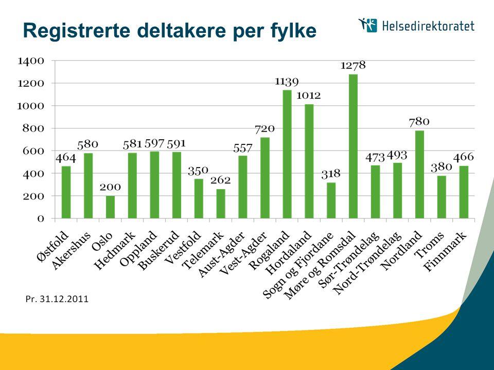 Registrerte deltakere per fylke