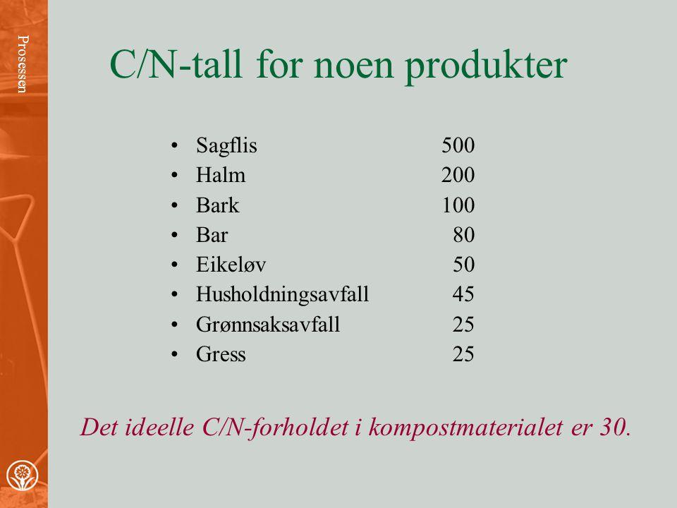 C/N-tall for noen produkter
