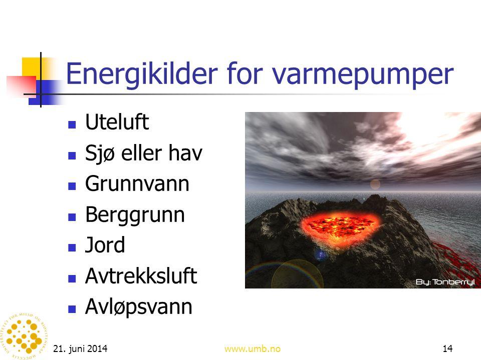 Energikilder for varmepumper