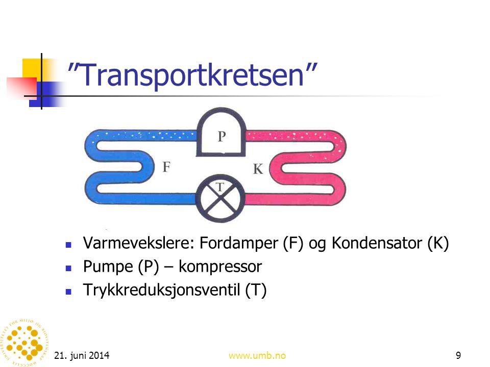 Transportkretsen Varmevekslere: Fordamper (F) og Kondensator (K)